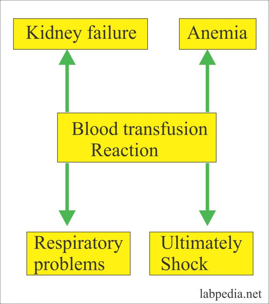 Blood banking – part 4 – Blood Transfusion Reactions and Treatment