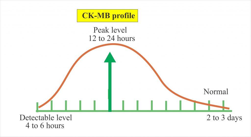 Cardiac marker – Part 2 – CK-MB (Cardiac Enzyme)