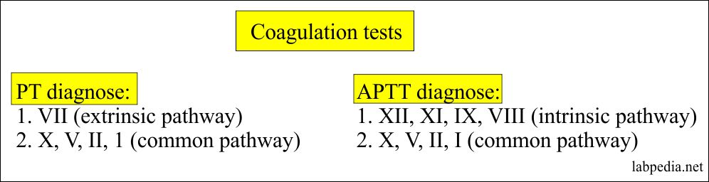 Various coagulation tests