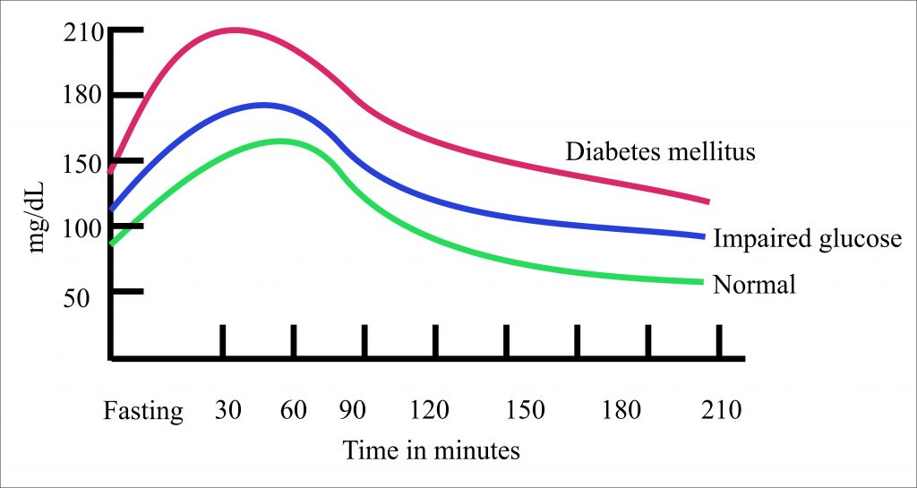 Diabetes Mellitus:- Part 1 – Carbohydrate and Glucose Metabolism, Insulin and Glucagon
