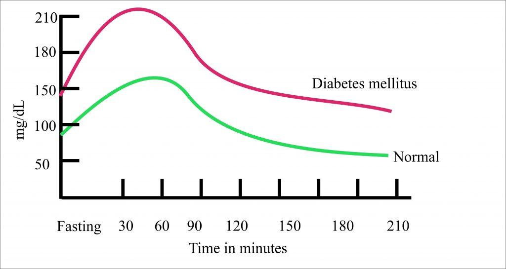 Diabetes Mellitus Part 4 Gestational Diabetes Mellitus Oral