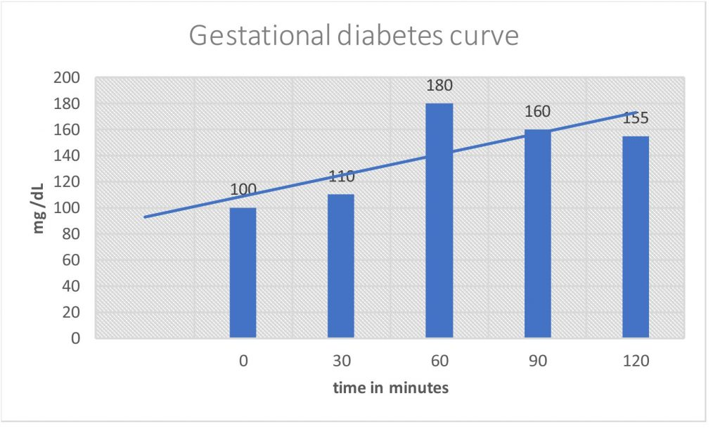 Diabetes Mellitus:- Part 4 – Gestational Diabetes Mellitus, Oral glucose tolerance test, (OGTT)