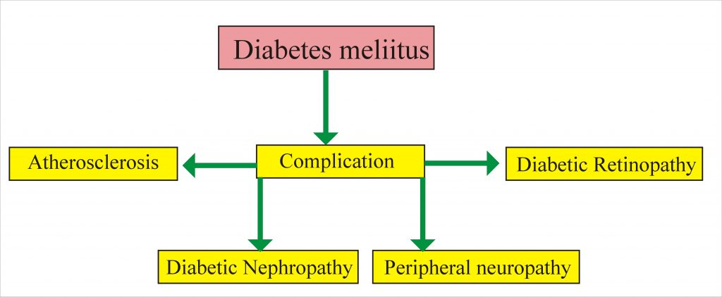 Diabetes Mellitus:- Part 6 – Diabetes Mellitus Complications and  Prevention