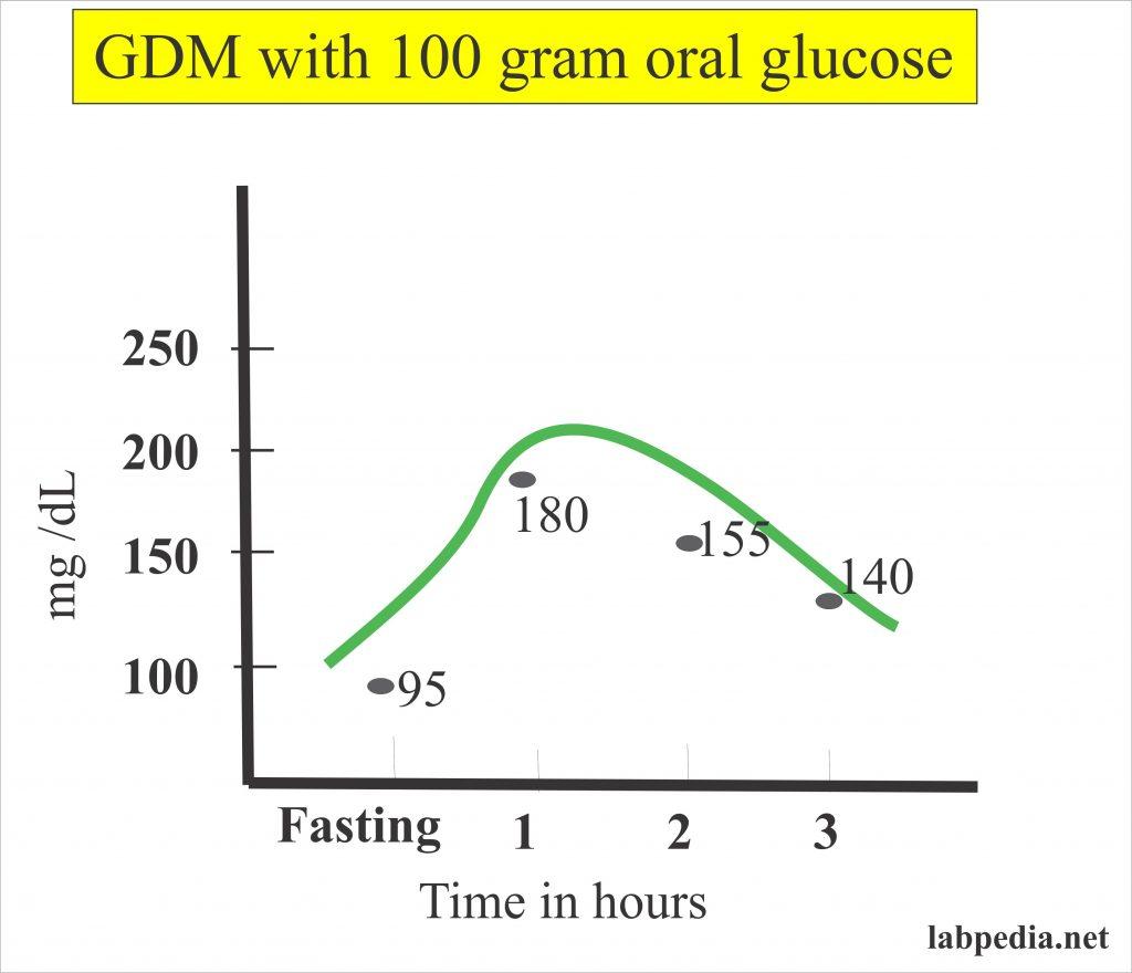 Diabetes Mellitus – Part 8 – Gestational Diabetes Mellitus (GDM)