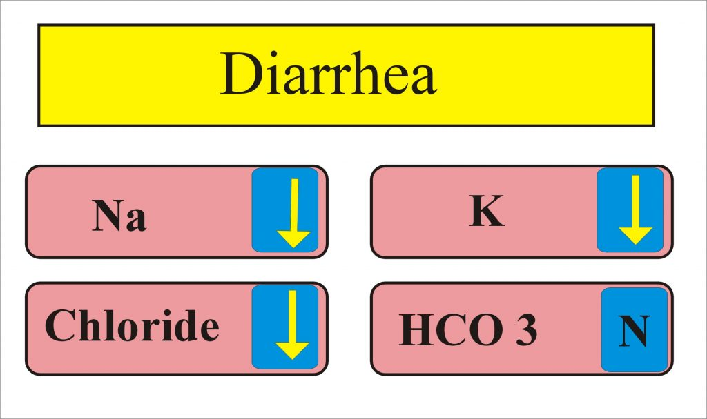 Diarrhea – Part 1 – Lab findings