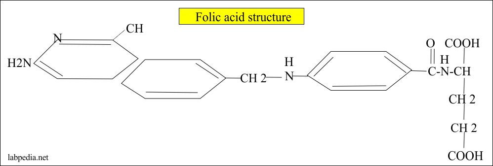 folic acid structure