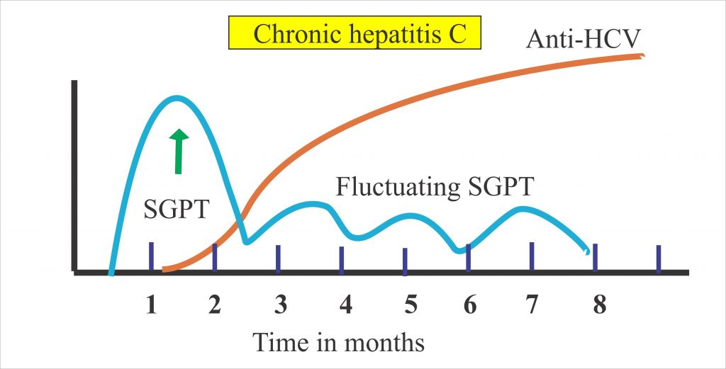Hepatitis C Virus:- Part 2  –  Anti- HCV Screening