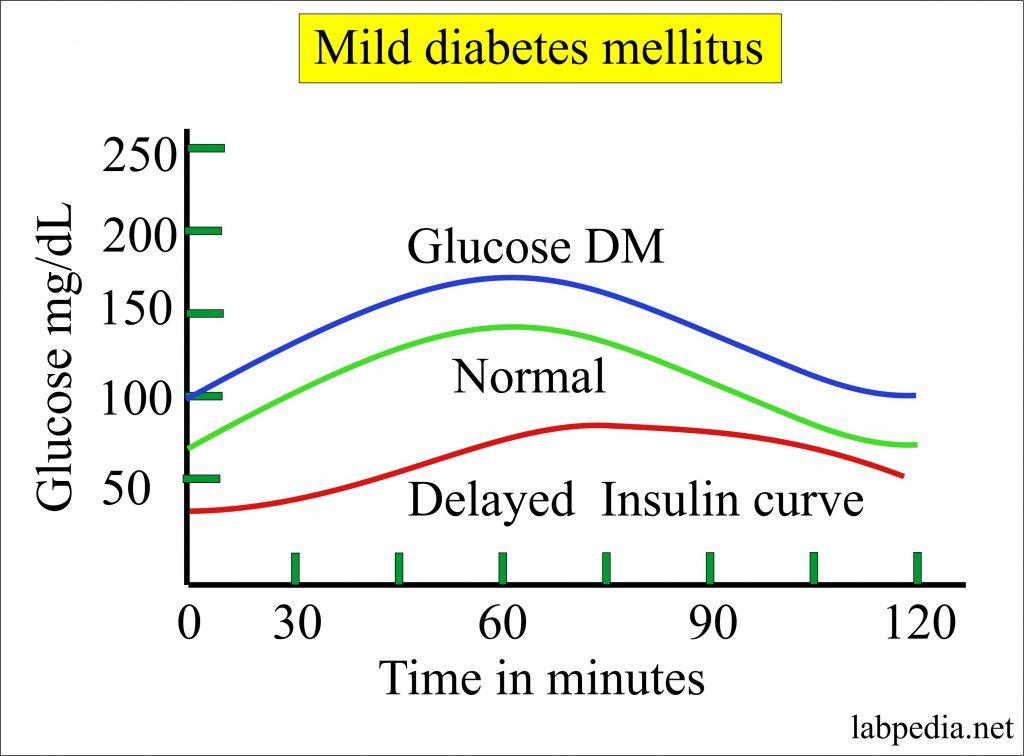 Mild diabetes mellitus glucose curve