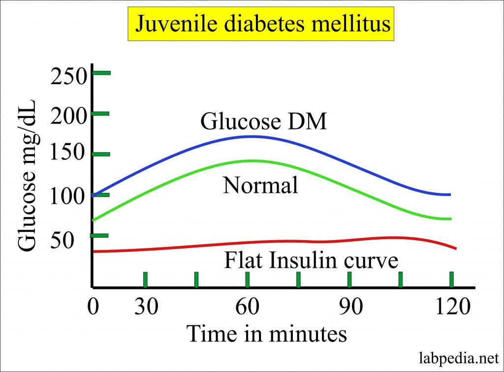 Juvenile diabetes mellitus glucose curve
