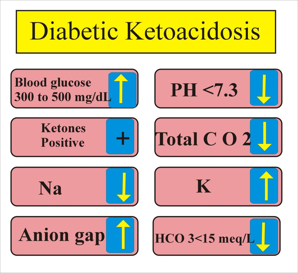 Diabetic ketoacidosis lab findings