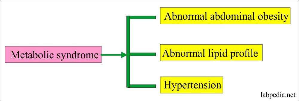 Metabolic Panel Diagnostic Criteria