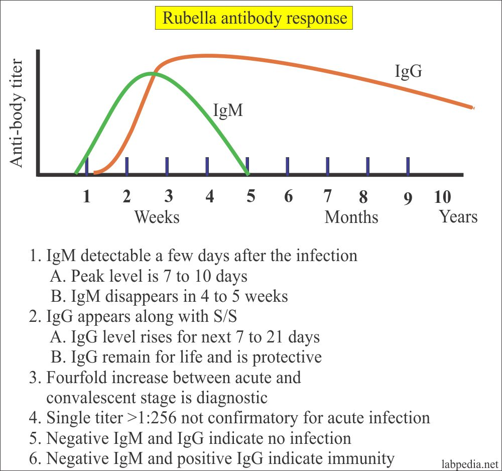 Rubella Antibody Tests, Haemagglutination Inhibition