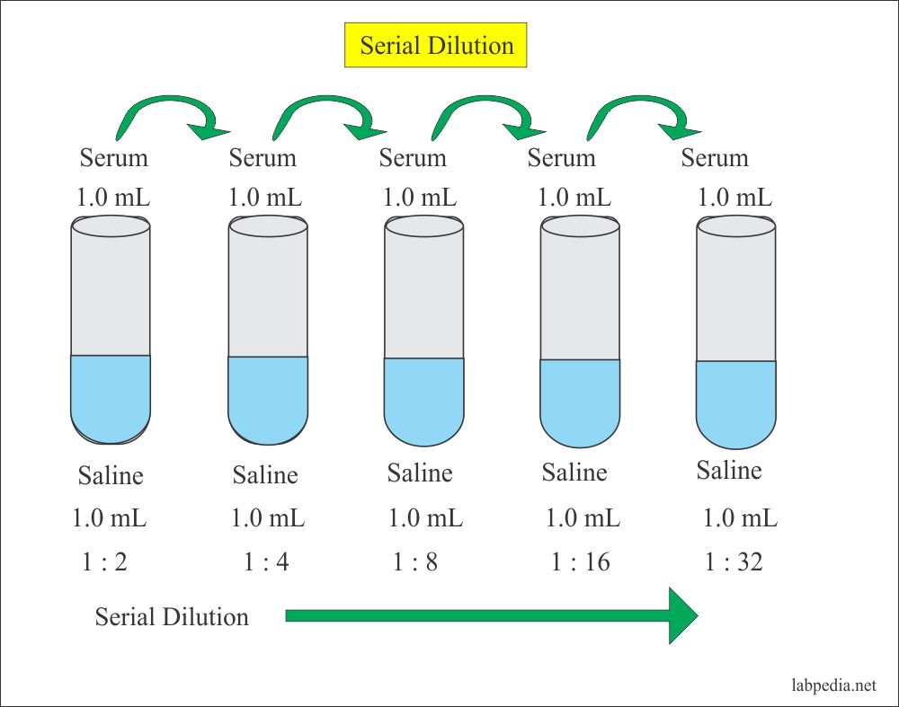 Solutions:- Part 1 – Solutions Preparation used in Clinical Laboratory, and  Dilution Formula