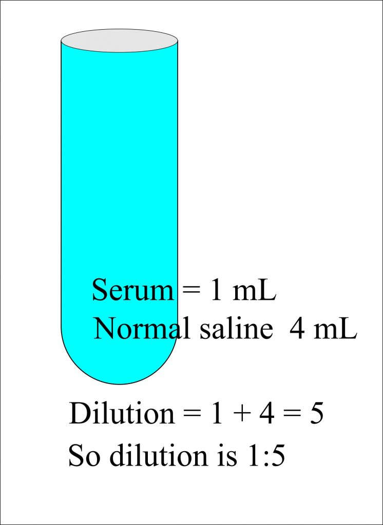 Solutions:- Part 2 – Preparation of solutions (Molar, Normal) and Dilution