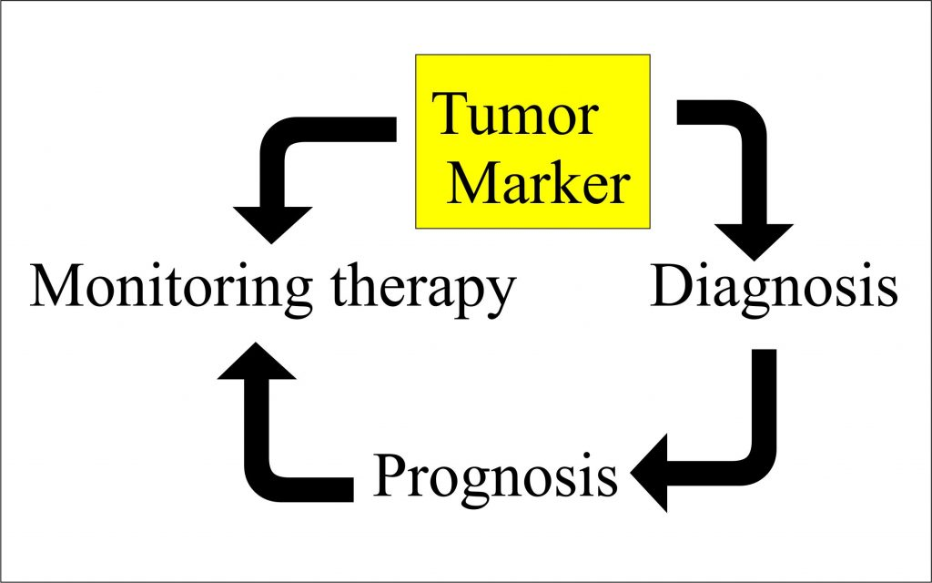 Role of Tumor Marker in malignancies