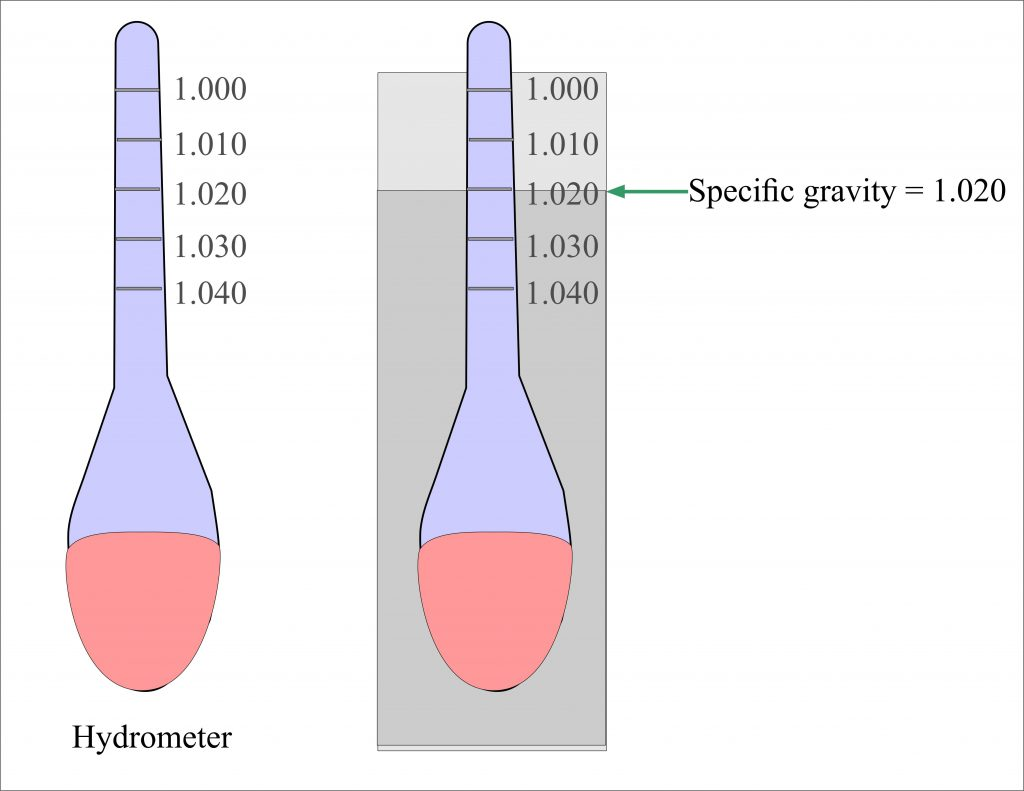Urine Part 22:- Urine Specific Gravity (Significance)