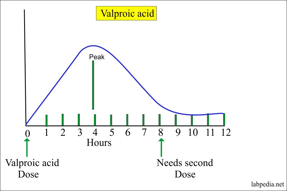Level of Valproic acid in the blood