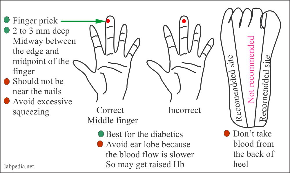 Capillary blood procedure