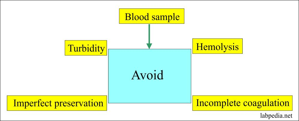 Blood sample which should be avoided