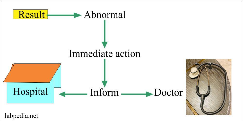 Laboratory critical value reporting procedure