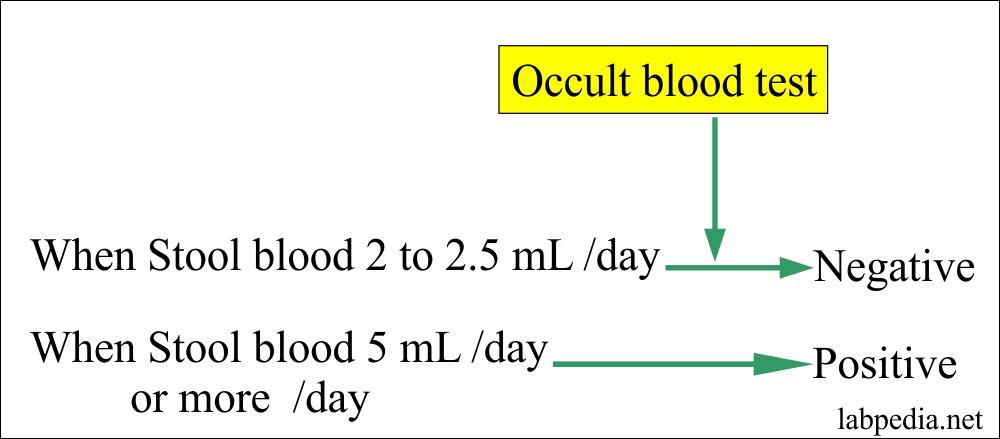 Occult blood positivity