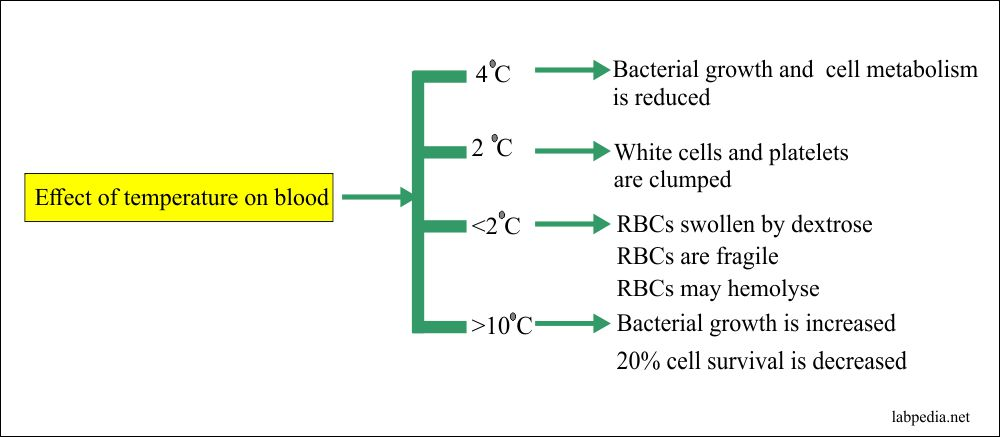 Effect of temperature on blood storage