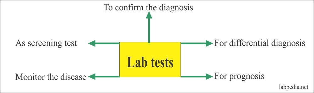Lab tests purpose