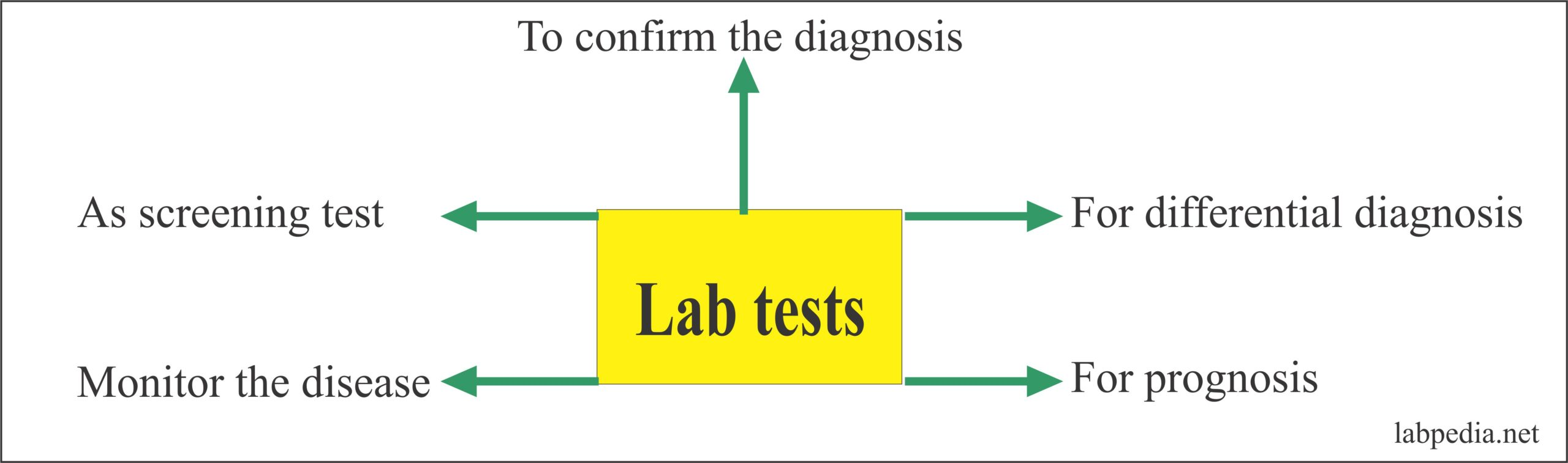 laboratory tests significance