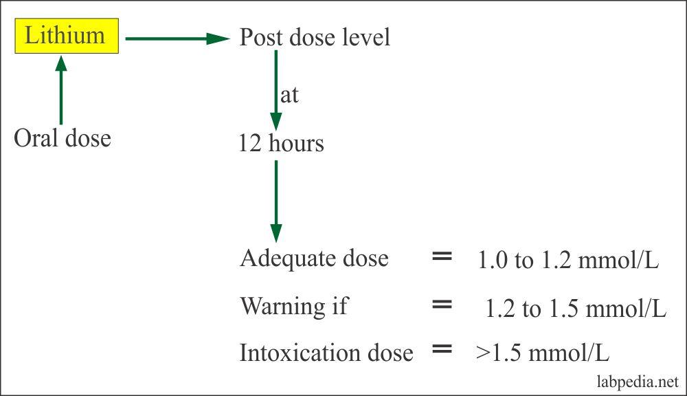 Lithium Doses and Optimum Dose