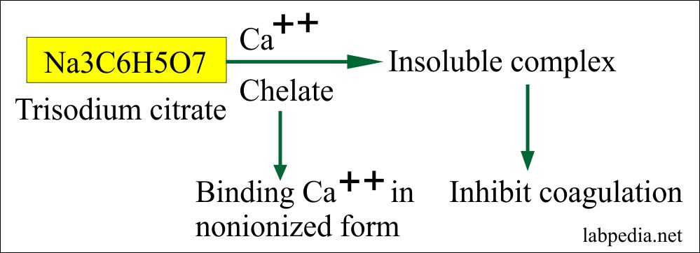 Sodium citrate mechanism as an anticoagulant