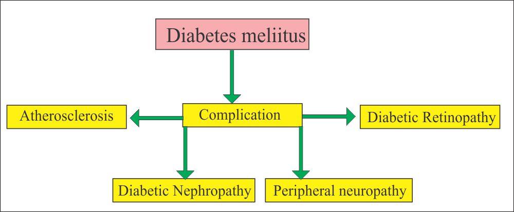 Diabetes mellitus complications