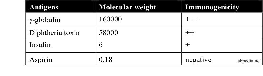 Table 1: Antigen properties
