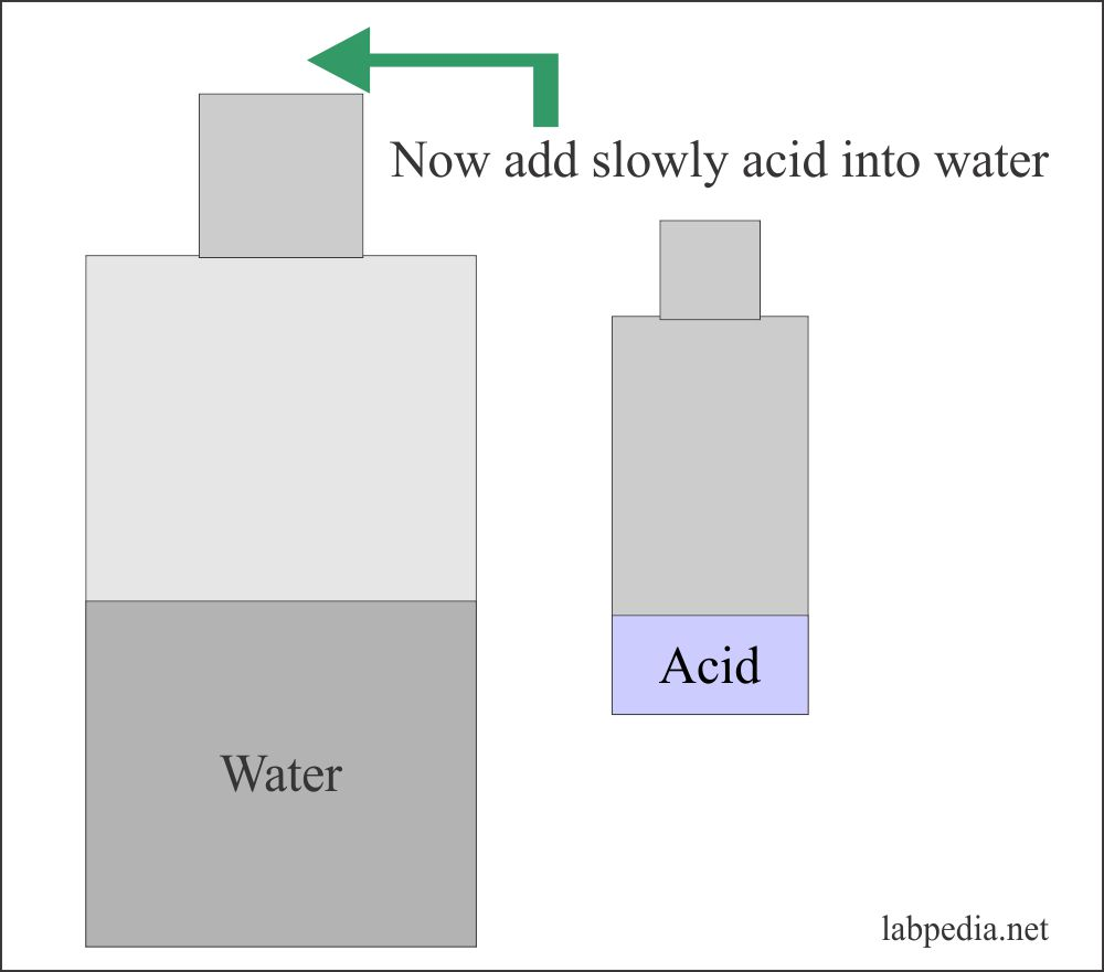 safe method to add acid to water to avoid accidents