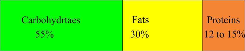 Carbohydrates, fats, and protein in normal diet protein