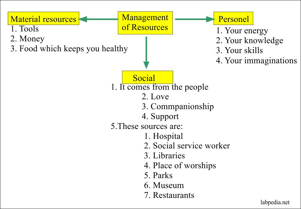 Your resources and their management